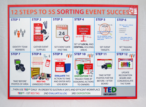 12 STEPS TO 5S SORTING EVENT SUCCESS -  WALL GUIDE_SKU-9466